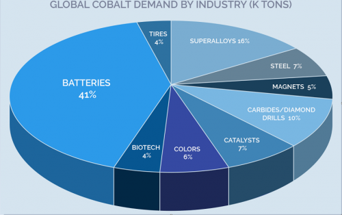 Cobalt-Demand-by-Industry.png