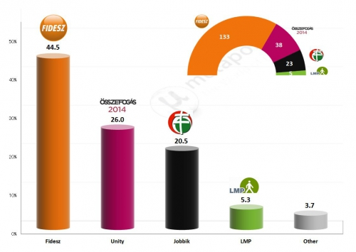 Hungary-results-20141.jpg