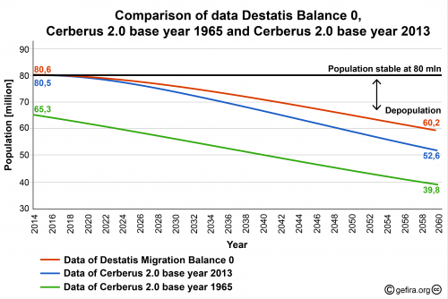 Balance 0 Zero migration projection.png