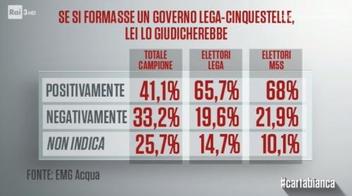 sondaggi-politici-EMG-lega-m5s-2.jpg