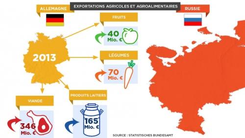 exportations-allemagne-vers-russie_fr.jpg