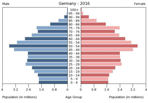 Population_pyramid_of_Germany_2016.png