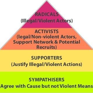 The-pyramid-model-of-radicalisation_Q320.jpg