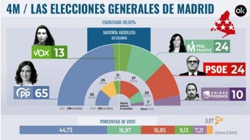 resultado-elecciones-madrid3-655x368-1.jpg