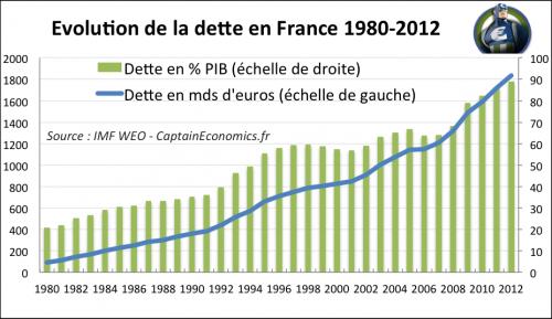 DetteFrance-1980-2012.png