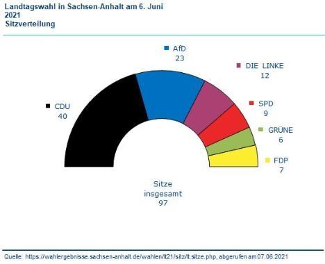 210607 Landtagswahl in Sachsen-Anhalt am 6. Juni 2021 Sitzverteilung.jpg
