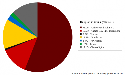 Religion_in_China,_year_2010.png