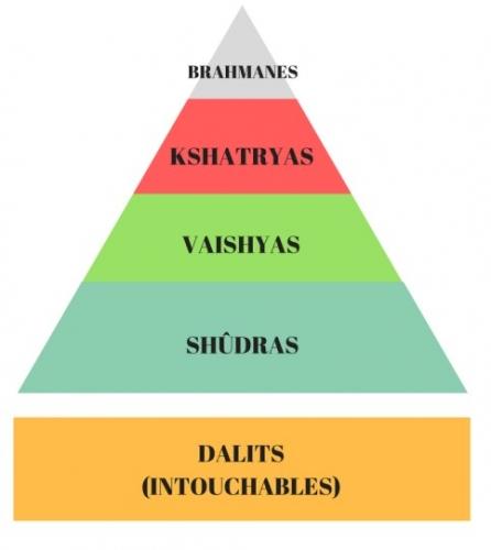 Triangle-des-castes.jpg