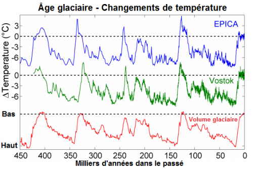 Temperatures_âge_glaciaire.png