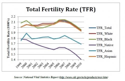 2012-10-09-total_fertility_rate2-thumb.jpg