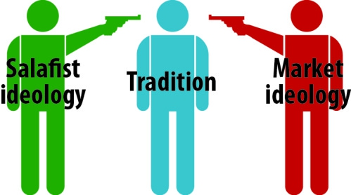 Tradition-contre-Salafist-ideology---Market-ideology.jpg