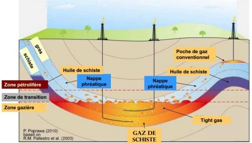 gaz-schiste-formation.JPG