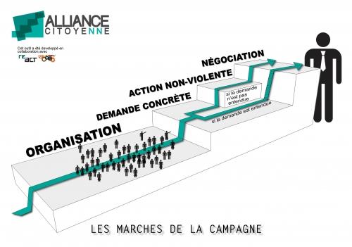 alliance-citoyenne-schema-escalier-campagne.jpg