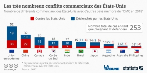 statista-guerre-commerciale-trump-chine-ue.jpg
