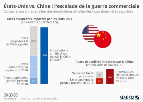 guerre_commerciale_us_chine_valeur_tarifs_douaniers_et_importations_n.jpg
